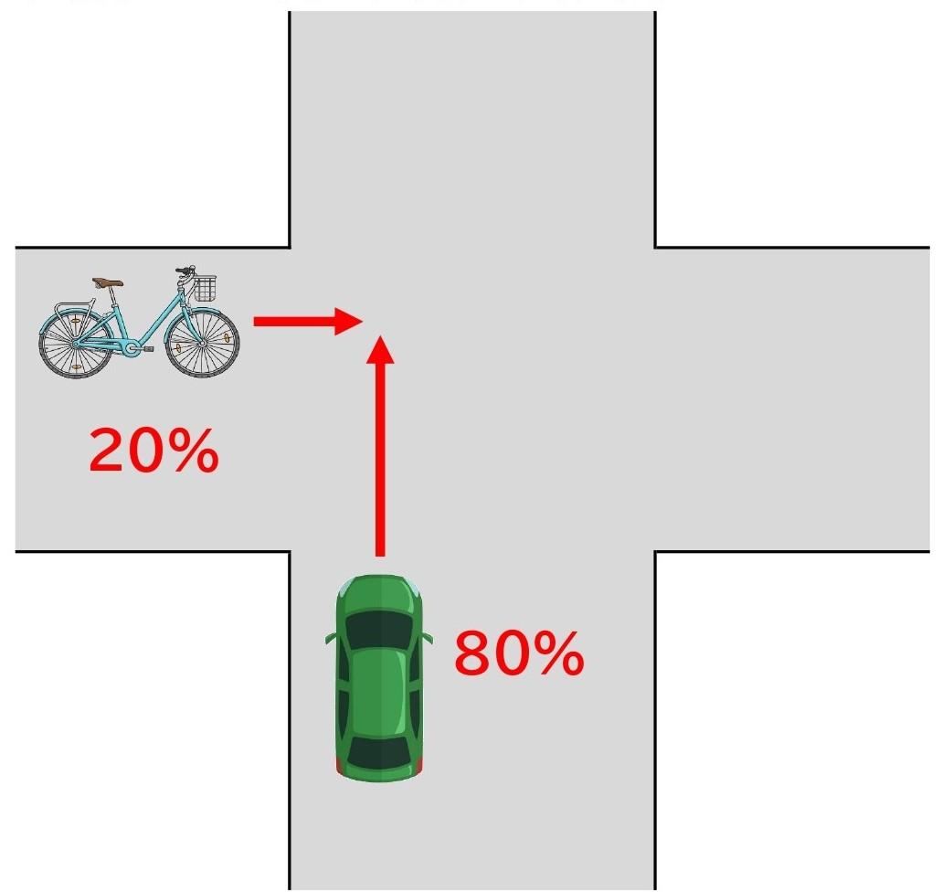 【図】自転車と車/交差点/直進同士/信号なし/道幅同じ