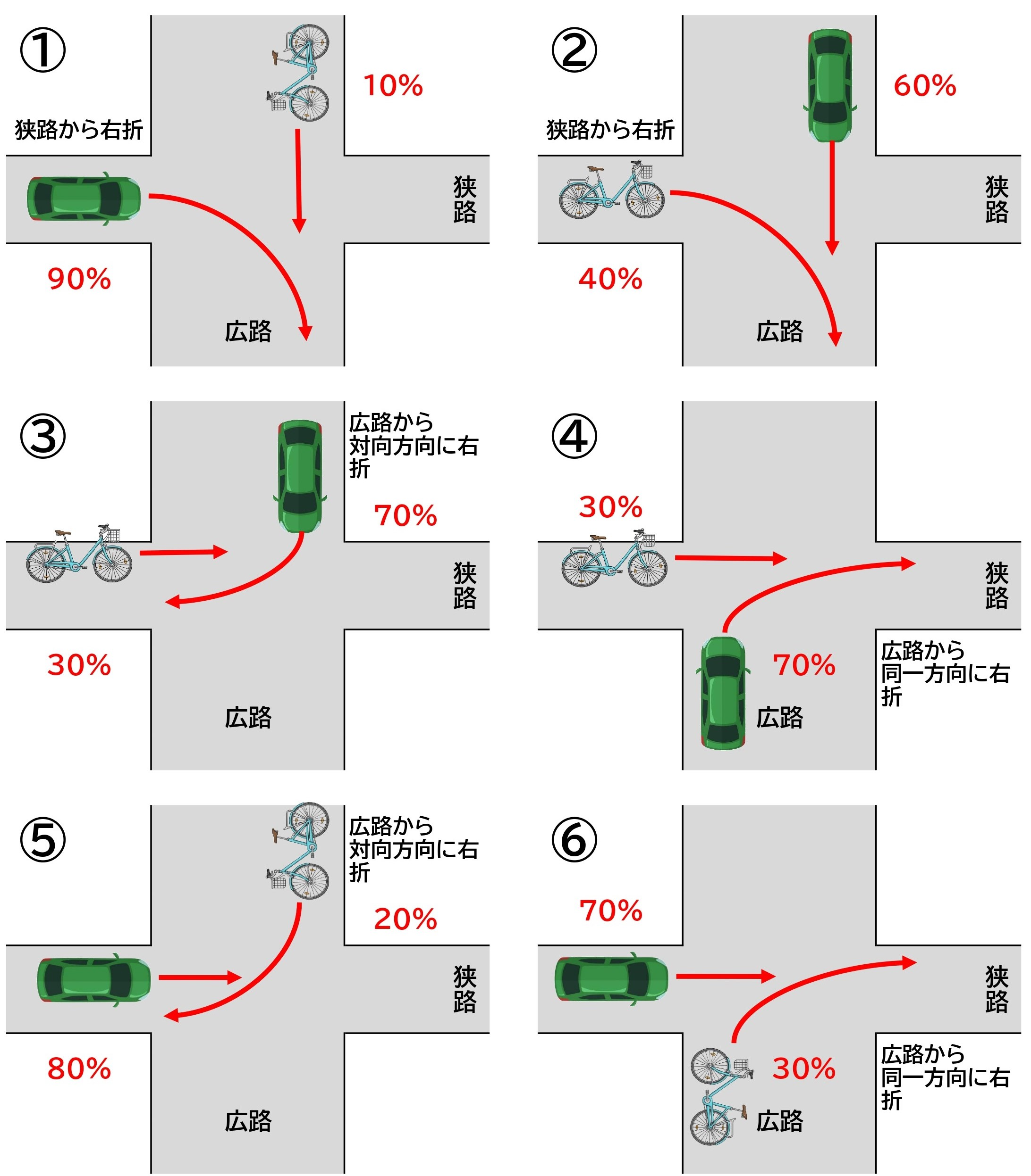 [Figure] Bicycle and car / intersection / right turn and straight ahead / intersection direction / no traffic light / one side is clearly wide