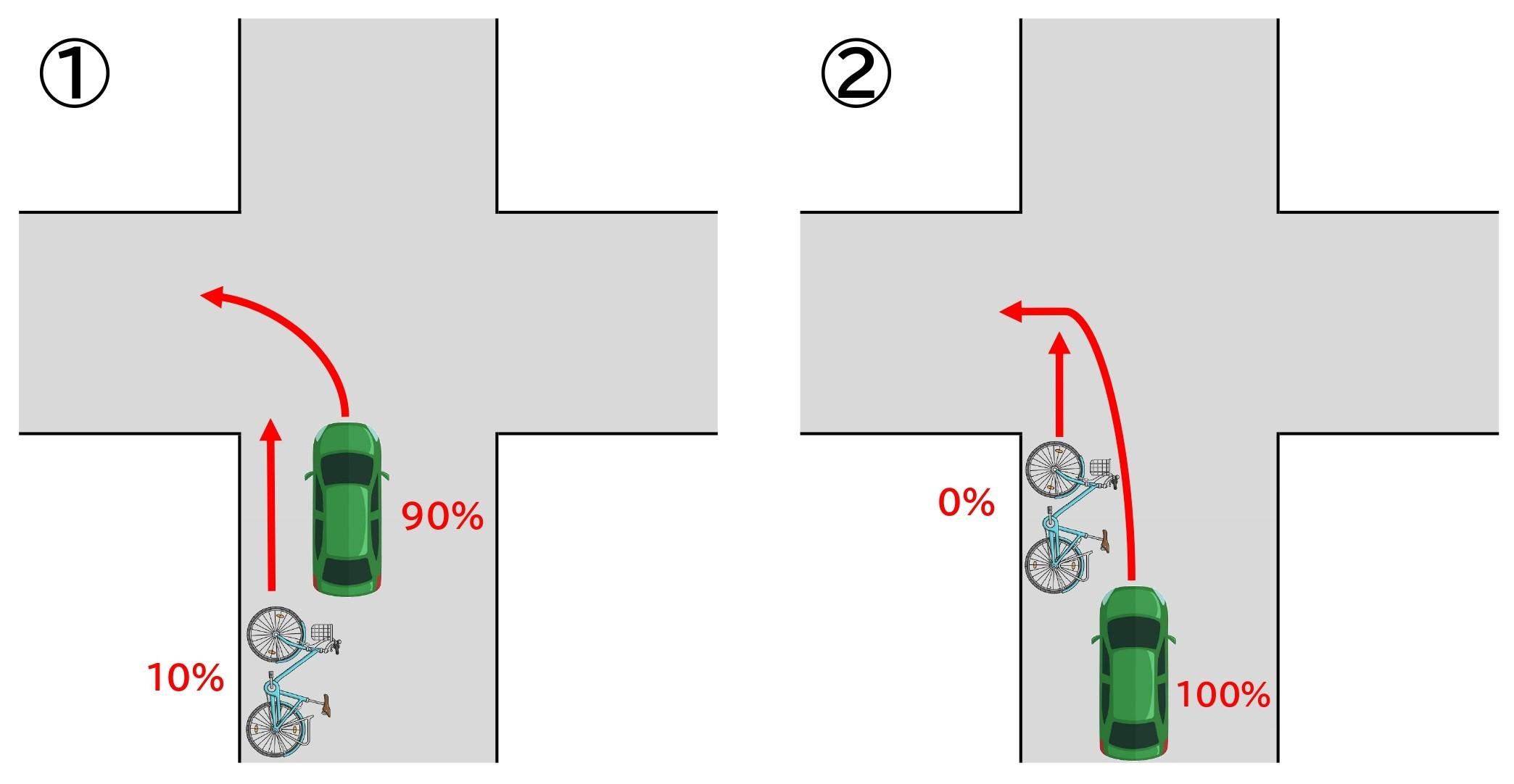 【図】自転車と車/交差点/左折と直進/同一方向