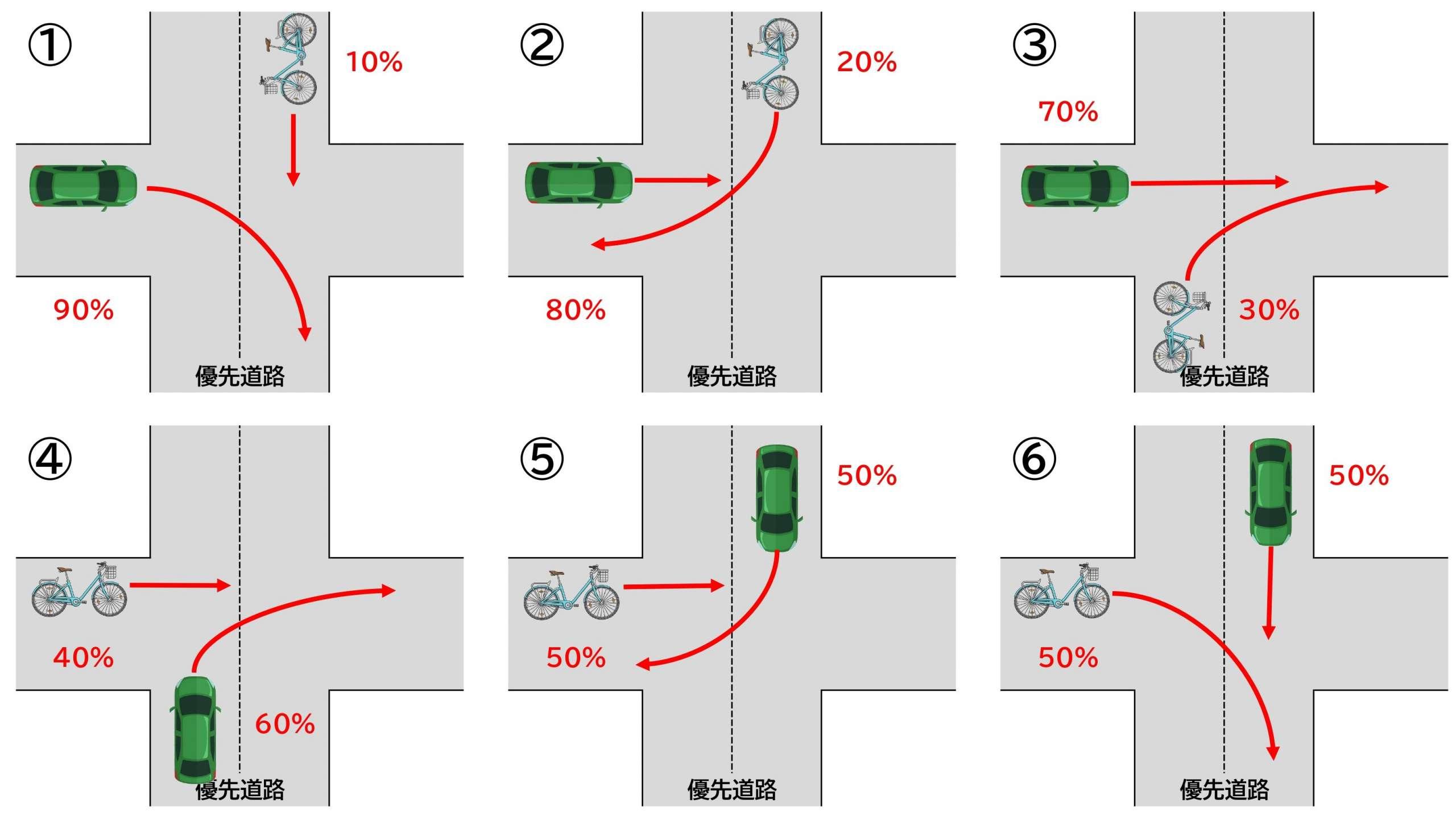 【図】自転車と車/交差点/右折と直進/交差方向/信号なし/一方が優先道路