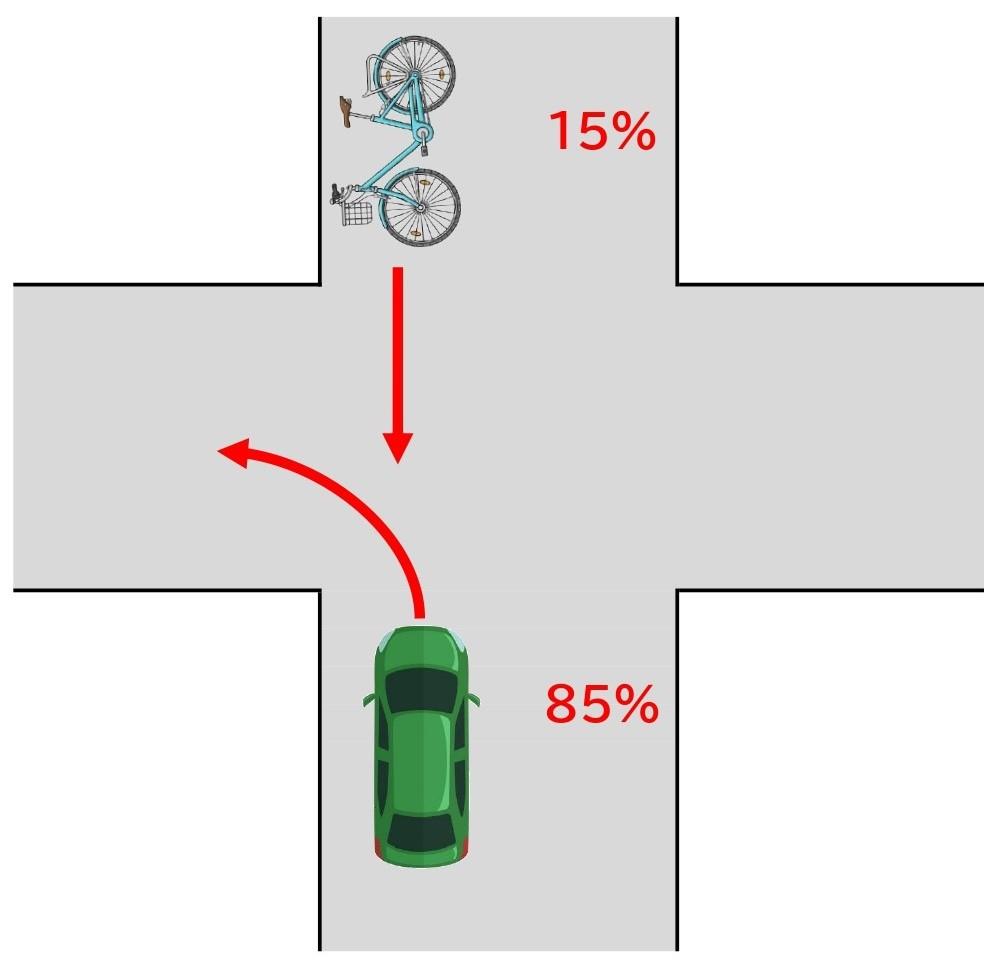 【図】自転車と車/交差点/左折と直進/対向方向