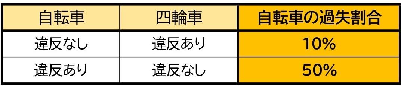 【表】自転車と車/交差点/直進同士/信号なし/一方通行違反