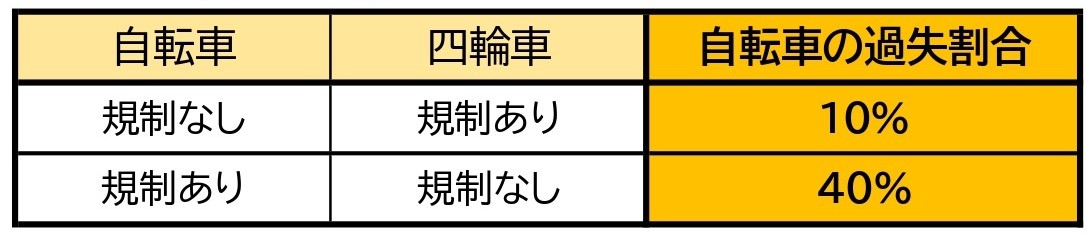 【表】自転車と車/交差点/直進同士/信号なし/一方に一時停止規制
