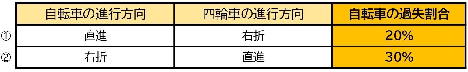 【表】自転車と車/交差点/右折と直進/交差方向/信号なし/道幅同じ