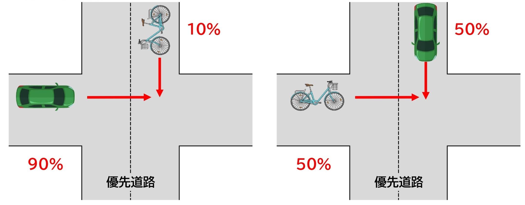 【図】自転車と車/交差点/直進同士/信号なし/一方が優先道路