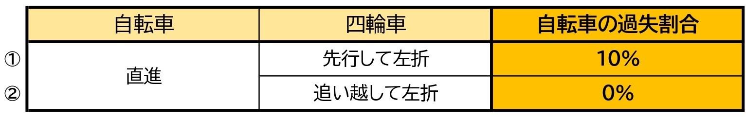 【表】自転車と車/交差点/左折と直進/同一方向