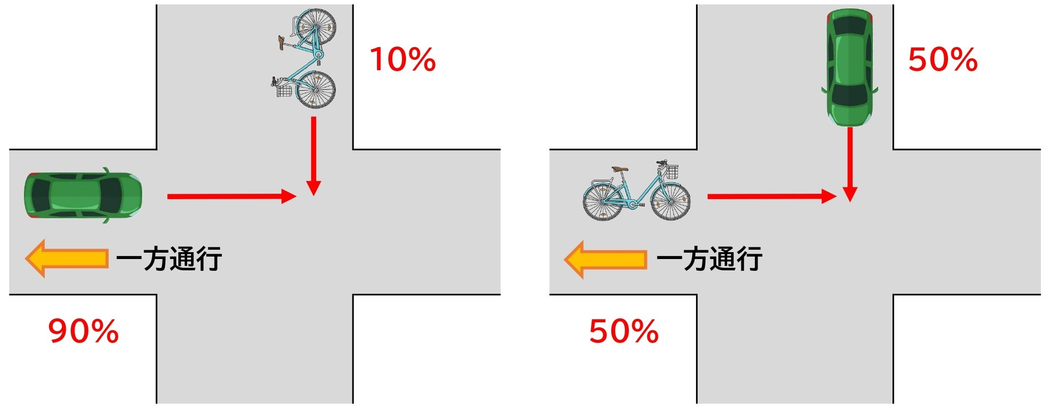 【図】自転車と車/交差点/直進同士/信号なし/一方通行違反