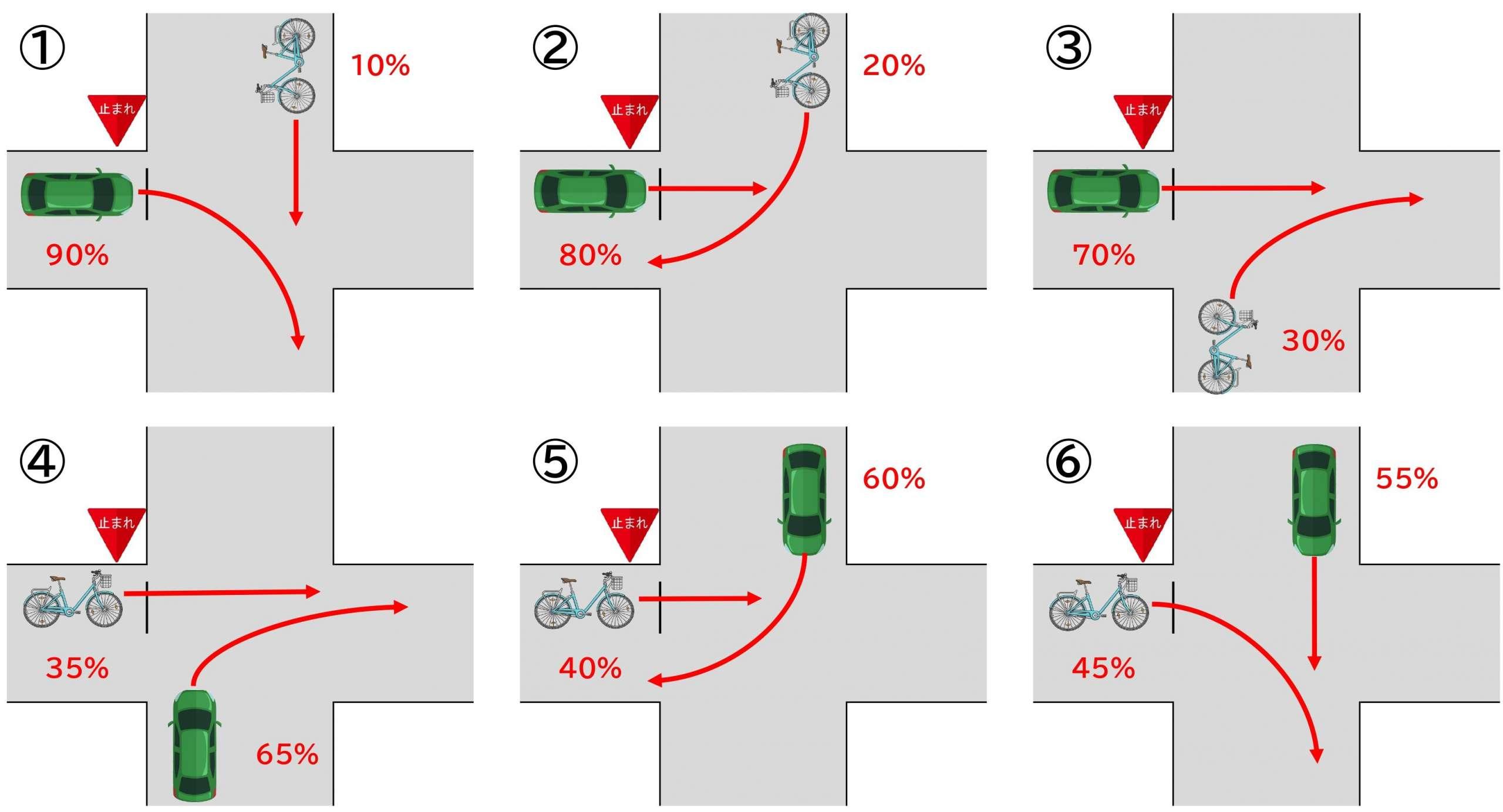【図】自転車と車/交差点/右折と直進/交差方向/信号なし/一方に一時停止規制