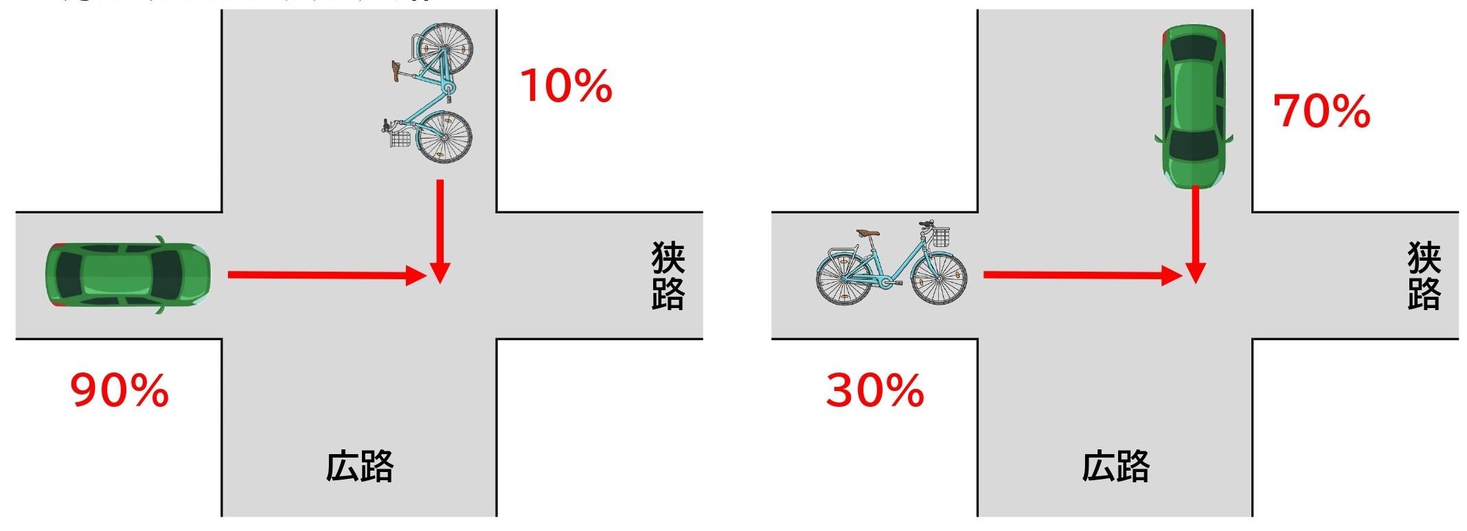 【図】自転車と車/交差点/直進同士/信号なし/一方が明らかに広い