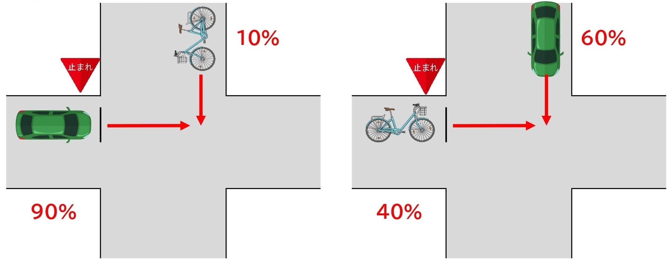 【図】自転車と車/交差点/直進同士/信号なし/一方に一時停止規制