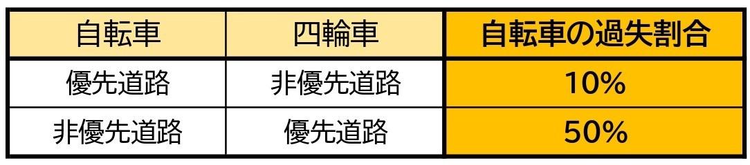 【表】自転車と車/交差点/直進同士/信号なし/一方が優先道路