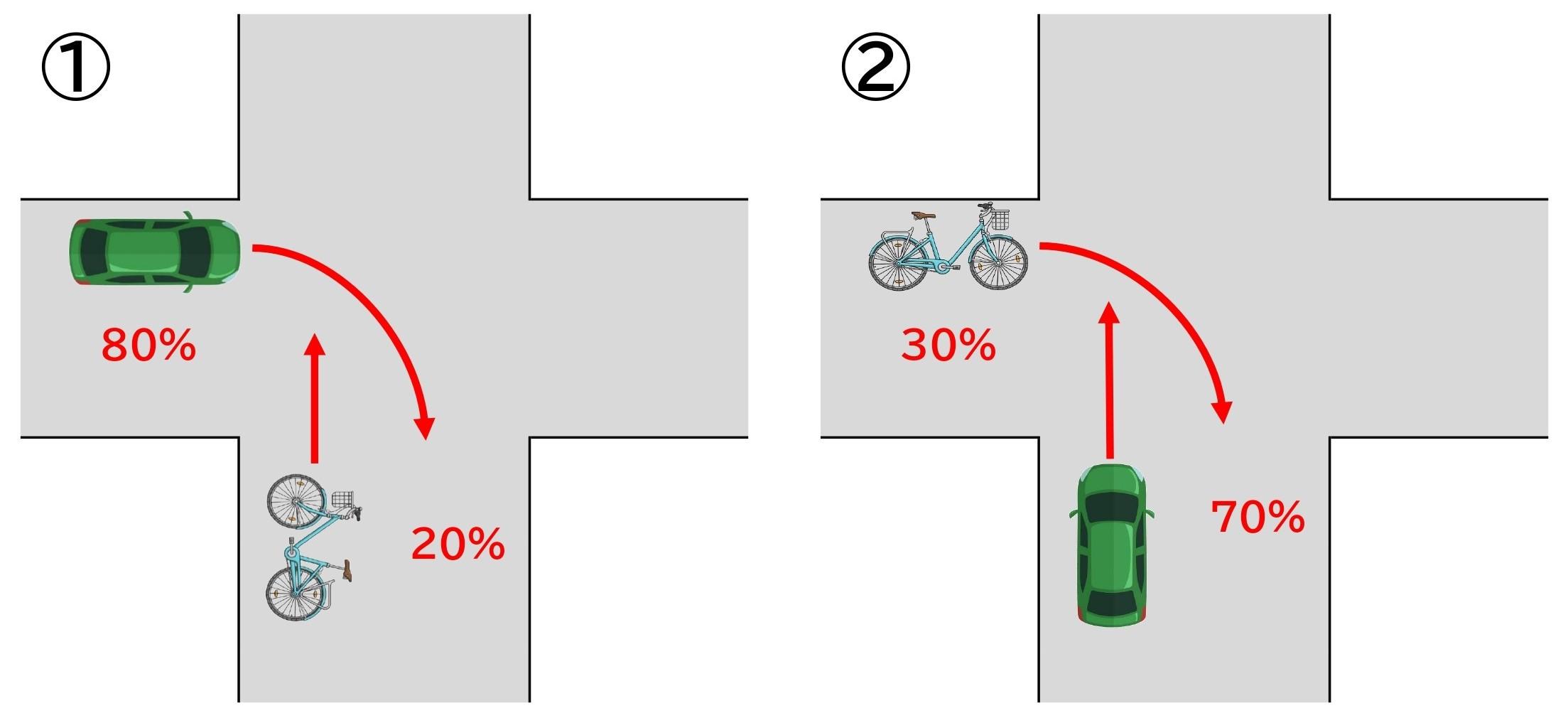 【図】自転車と車/交差点/右折と直進/交差方向/信号なし/道幅同じ